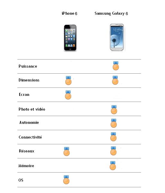 bilan-galaxy6-vs-iphone6