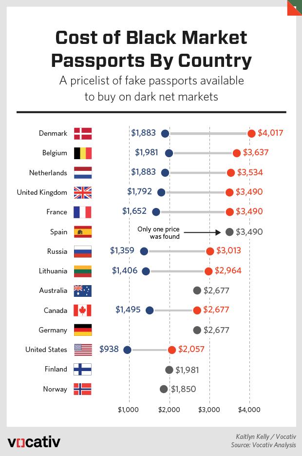 Classement des prix faux passeport dans le darknet